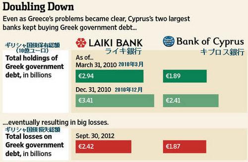 20130328_ライキ・キプロス銀行のギリシャ国債保有高と損失.jpg