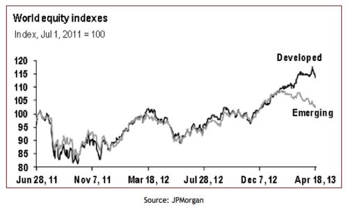 20130423_先進国と新興国の株式市場グラフ.png