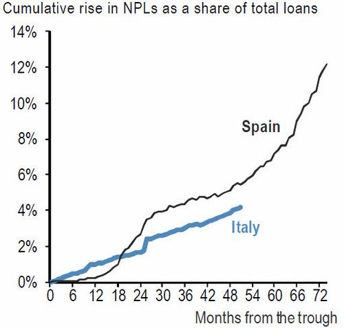 20130505イタリアとスペインの不良債権.jpg