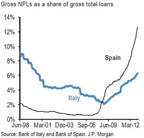 20130505イタリアとスペインの不良債権率.jpg