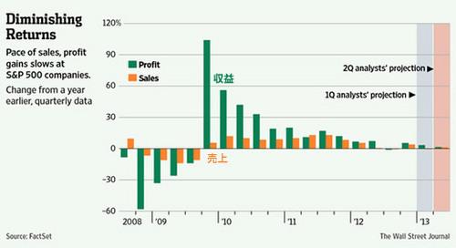 20130518_S&P500社の売上・収益変化推移グラフ.jpg