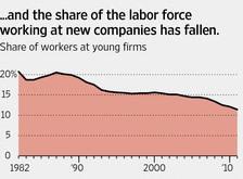 20130606_2_5年以内に創業した企業の就業者シェア.jpg