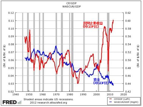 アメリカの企業収益VS賃金.png