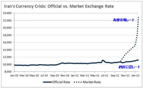 イラン通貨レアルの政府公認レートと為替市場レート チャート.png