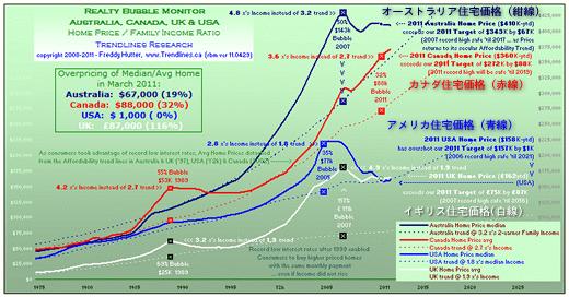 カナダ・オーストラリア・米国・イギリス不動産価格推移 1975-2011年.png
