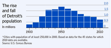 デトロイト人口推移グラフ1900-2010.png
