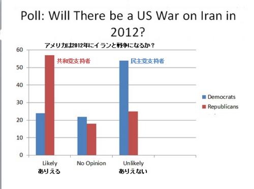 世論調査 共和党・民主党支持者へのイラン戦争の可能性.png
