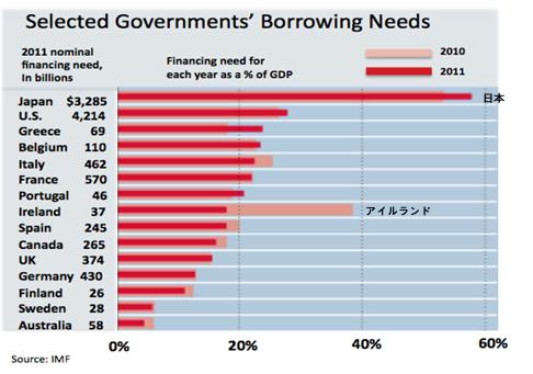 国別2011年政府借入需要 対GDP比.png
