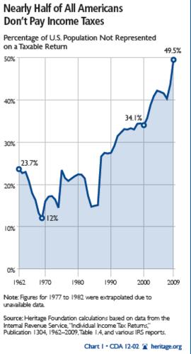 所得税を払わないアメリカ人の割合.png