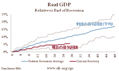景気回復 過去平均と現在のGDP成長率比較.png