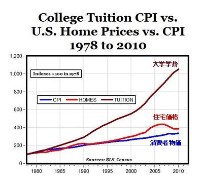 消費者物価指数 住宅価格 大学費の推移 1978年ー現在.png