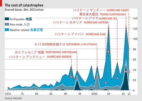 災害被害 保険損失補償額推移 1970−2012年(インフレ調整済み).png