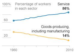 米雇用 サービス業 製造業に占める割合.jpg