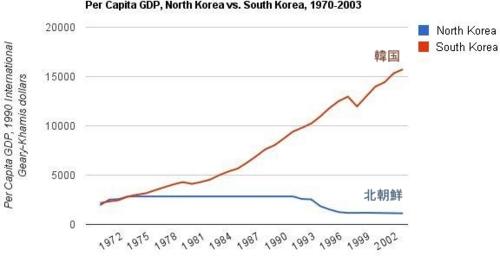 韓国_北朝鮮の一人当たりのGDP推移 1970-2003.png