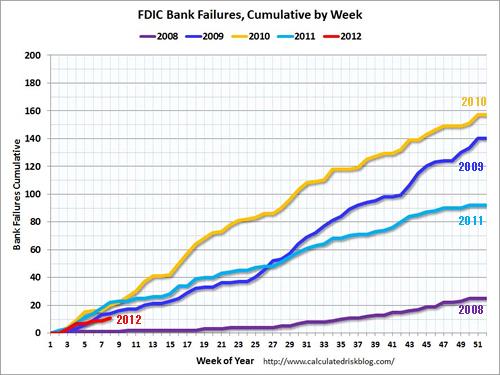 FDIC加盟銀行_年度別倒産累積件数.png