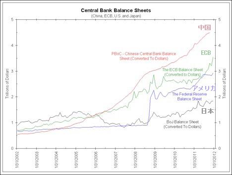 G4 中央銀行のバランスシート推移.png