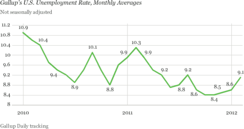 Gallap_米失業率推移.png