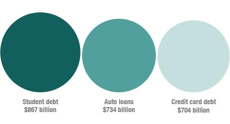Stuident Loan AutoLoan CreditCardLoan.jpg