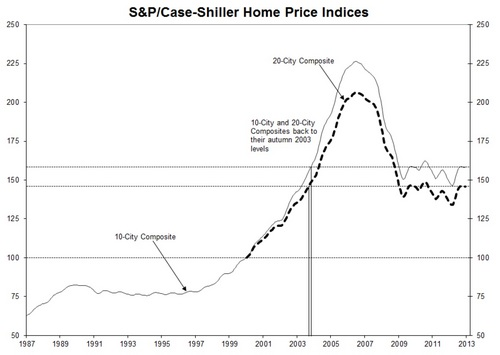 sp-case-shiller-3.jpg